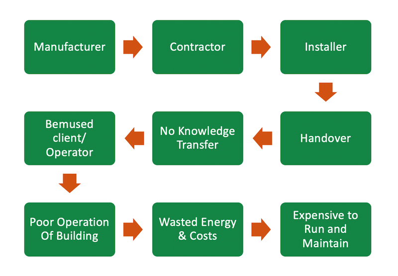 Building Documentation Process Diagram