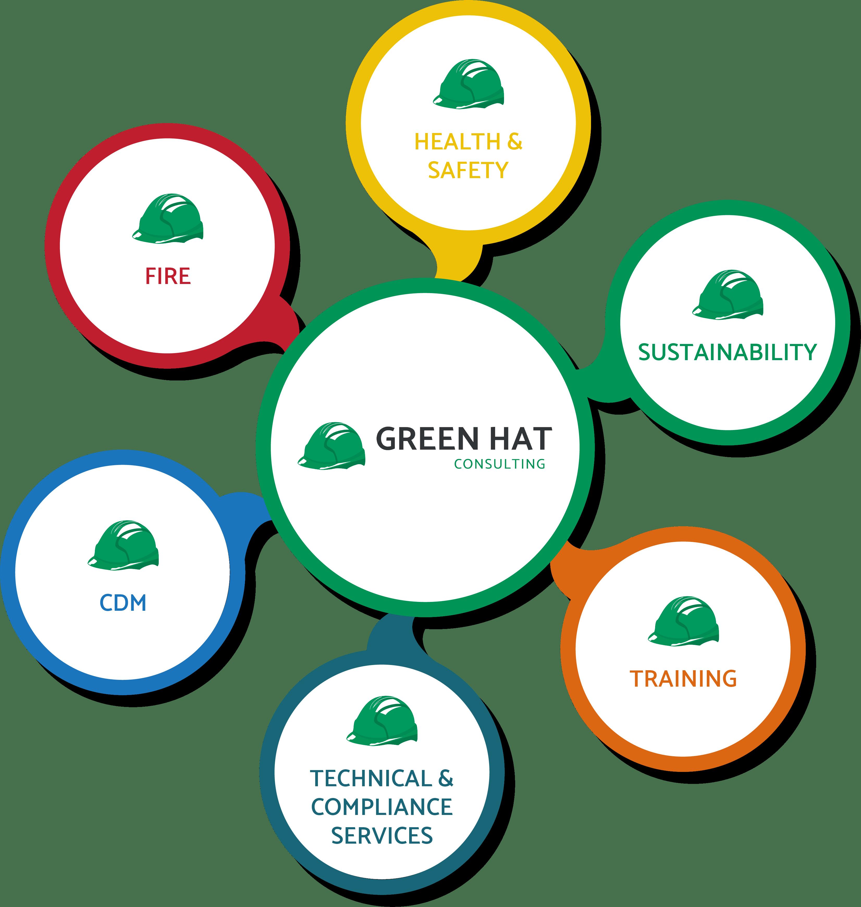 Green Hat Services Wheel